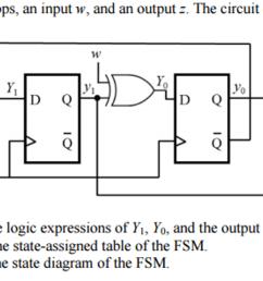 a fsm has two d flip flops an input w and an out [ 2046 x 985 Pixel ]