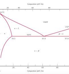 on the lead t327 c 300 200 100 pb 20 a 18 3 20 40 composition answer the following questions based on the lead tin binary equilibrium phase diagram [ 2046 x 1651 Pixel ]