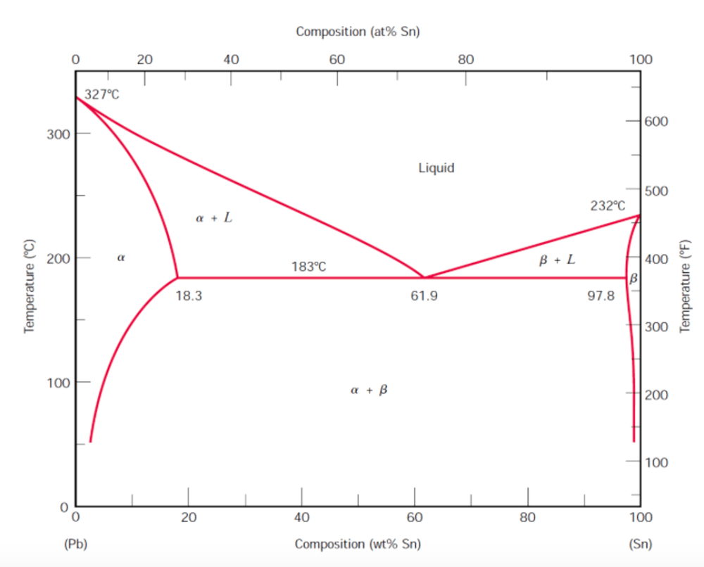 medium resolution of  on the lead t327 c 300 200 100 pb 20 a 18 3 20 40 composition answer the following questions based on the lead tin binary equilibrium phase diagram