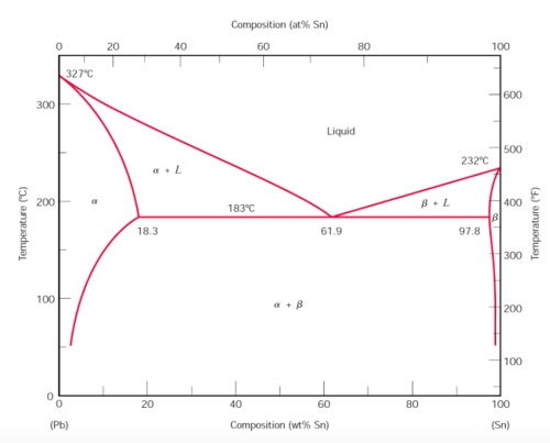 small resolution of  on the lead t327 c 300 200 100 pb 20 a 18 3 20 40 composition answer the following questions based on the lead tin binary equilibrium phase diagram