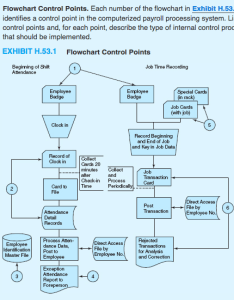 flowchart control points each number of the in exhibit also list and for point describ chegg rh