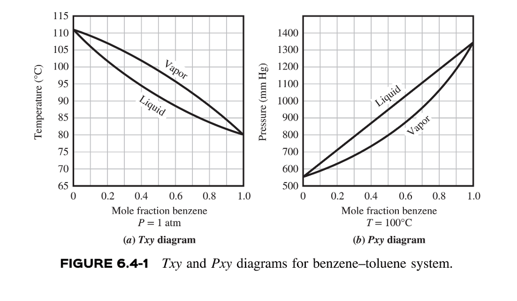 Solved: Txy And Pxy Diagrams For Benzene-toluene System