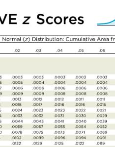 Positive  scores chart normal distribution table also negative score cours particuliers domicilefo rh