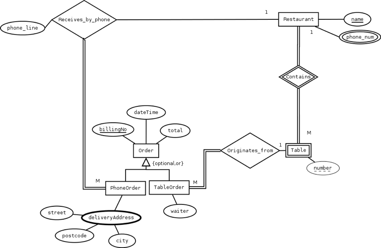 Solved: 4. Translate The Enhanced Entity-Relationship Diag