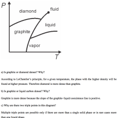 Co2 Pressure Temperature Phase Diagram Usb Wiring Wiki Hw 4 8 Answer The Following Questions Using P