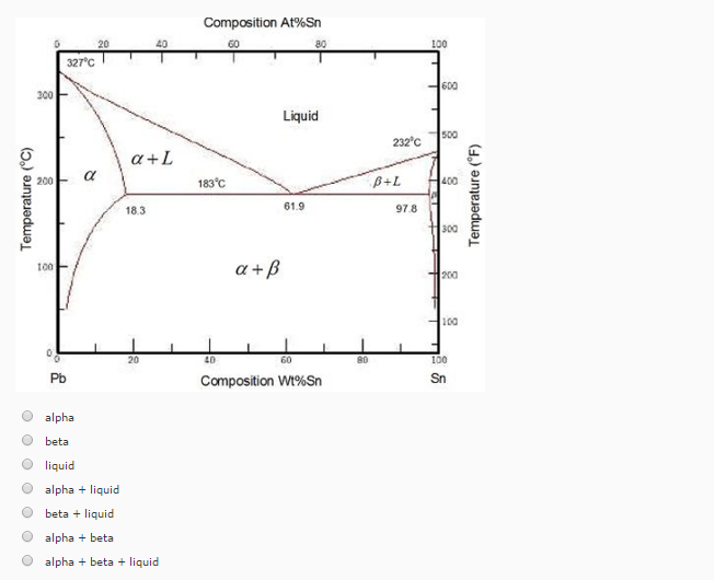 Solved: The Lead-tin Phase Diagram Is Shown Below. (Fig. 9