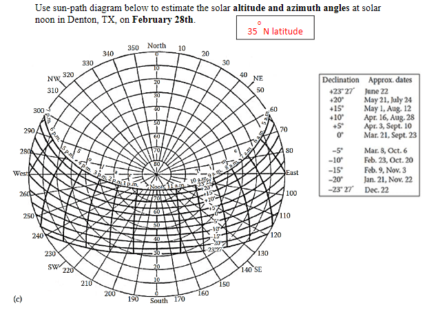 Solved: Use Sun-path Diagram Below To Estimate The Solar A