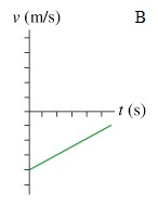 Solved: Which Figure Could Represent The Velocity Versus T