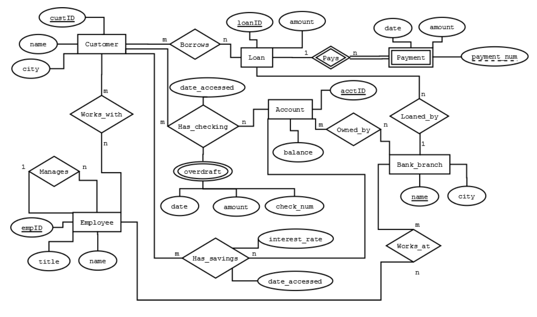 database er diagram for courier management system architecture library dbms and mysql question