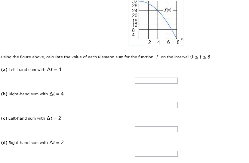 Solved: Use The Following Table To Estimate F(x)dx. Round