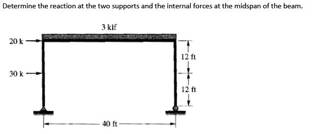 Solved: Determine The Reaction At The Two Supports And The