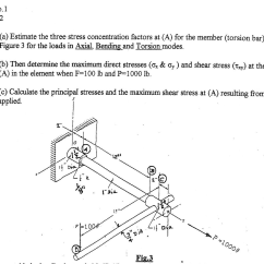 Shear Stress And Bending Moment Diagram 1994 Gmc Sierra 1500 Wiring Mechanical Engineering Archive May 29 2014 Chegg