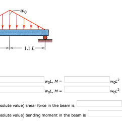 Draw The Shear And Bending Moment Diagrams For Beam Et M Me 5 Lettres Linearl