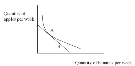 Solved: Question 1 (1 Point) If A Market Is In Equilibrium