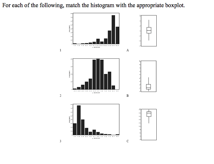 Solved: For Each Of The Following, Match The Histogram Wit