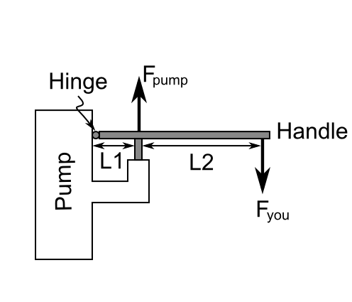 Solved: You Are Pushing Down On A Pump Handle As Shown. L2