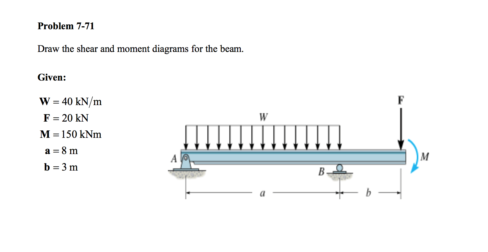 how to draw shear and bending moment diagrams 7 pin rv plug wiring diagram solved the for beam g