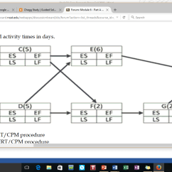 Network Diagram Forward And Backward Pass Amp Meter Wiring 1 Perform The For Pert Cpm Proced