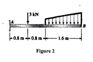 Solved: The Cantilever Beam AB, Figure 2, Supports A Conce