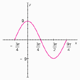 Solved: Give The Amplitude And Period Of The Graph