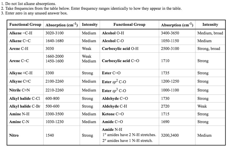 Ir frequency table - Ir absorption table functional groups ...