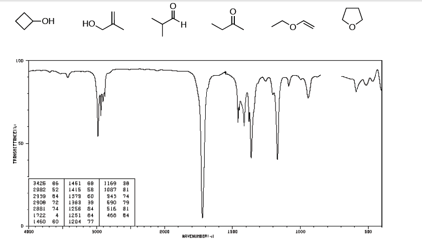 Solved: Which Compound Matches The IR Spectrum?. Explain T