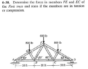 Determine The Force In Members FE And EC Of The Fi