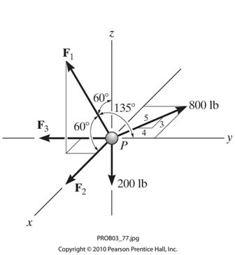 Solved: Determine The Magnitude Of Force F2 For Equilibriu
