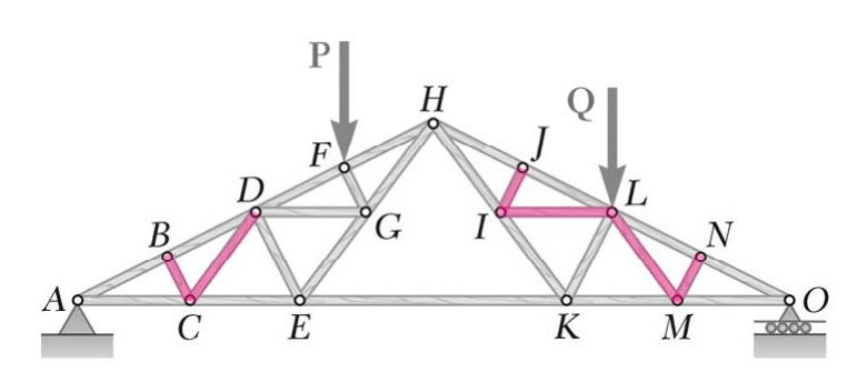 Zero-Force Members Are Shaded In Pink. In The Top