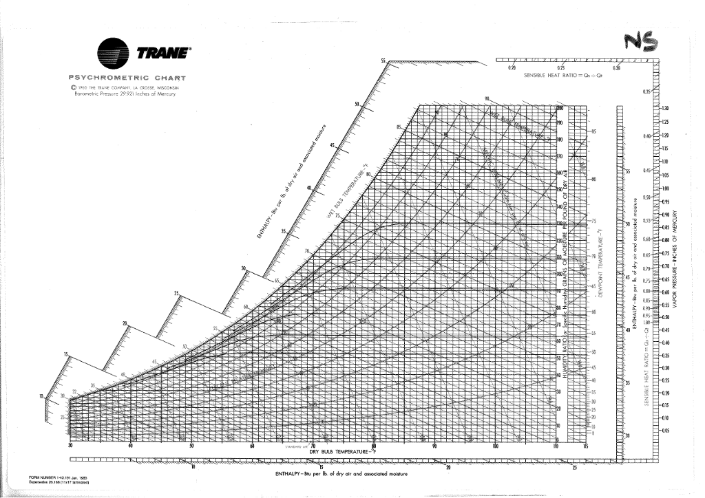 Solved: 1. Using The Attached Psychrometric Chart, Identif