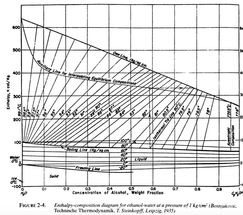 temperature enthalpy diagram for water wiring diagrams caravan solar system a 30 wt ethanol liquid mixture at high pressure i