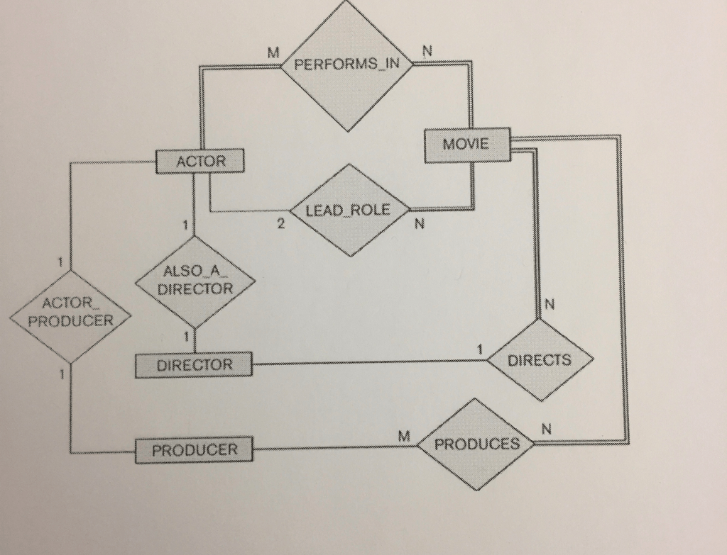 er diagram movie list singer 401a stitch solved using this for reference respond to th