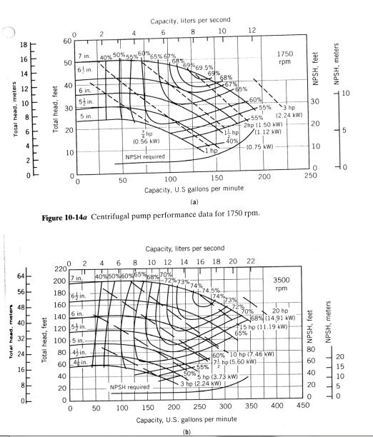 Solved: Centrifugal Pump Performance Data For 1750 Rpm. A