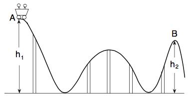 Solved: A Roller Coaster Cart Of Mass M = 337 Kg Starts St