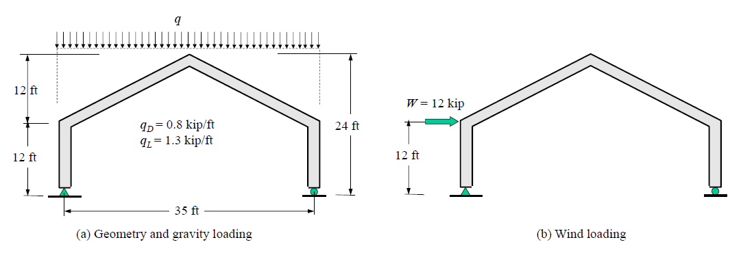 The Gable Frame Shown Is Subjected To Gravity Load