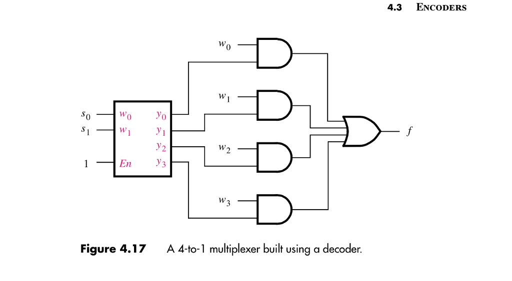Solved: 3. Implement A 4:1 Multiplexer Using A 2:4 Decoder