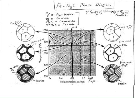 Three Pieces Of Fe-C Steels (each=1000 Grams) Of U