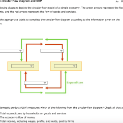 The Circular Flow Diagram Is A Tooth With Label Solved Following Depicts Mo