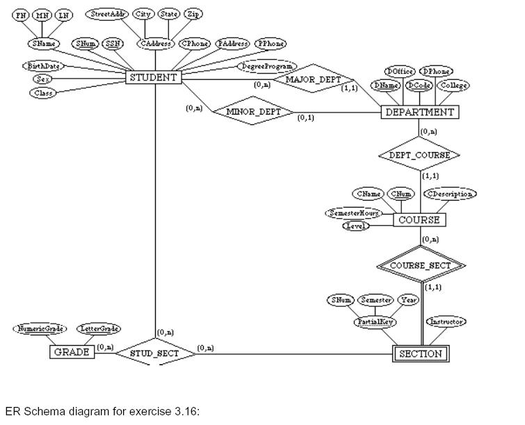er diagram of college registration in
