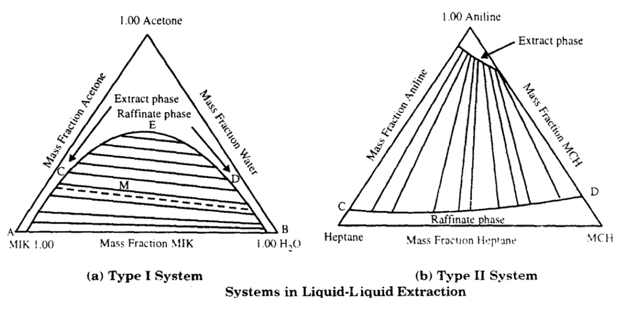 triangular diagram for liquid extraction vivint element thermostat wiring solved what the differences between a type 1 and 2