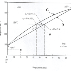 What Is Binary Phase Diagram Ford Hei Ignition Solved For The Copper Cu Nickel Ni Diagr