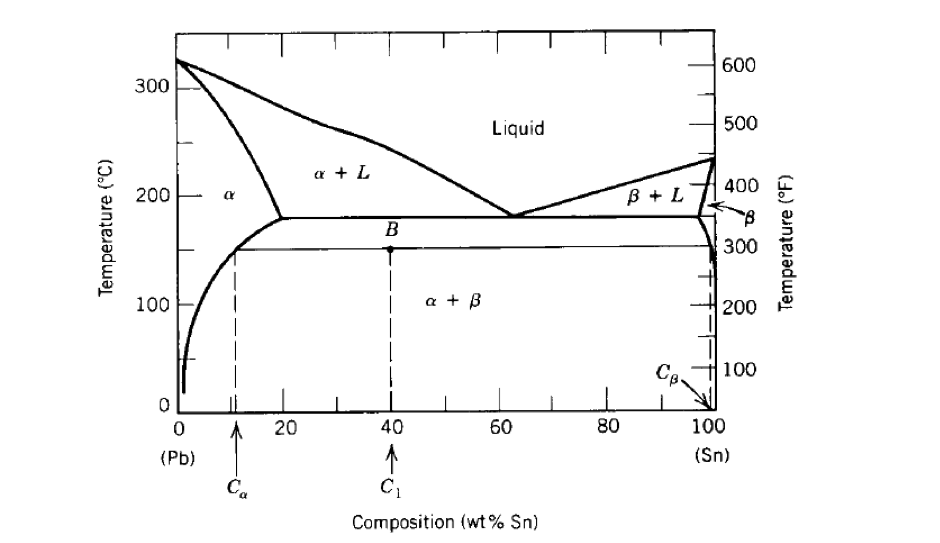 The Pb-Sn Phase Diagram Is Shown Below. Sketch The