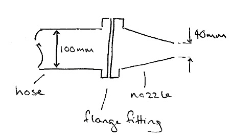 Solved: (Fluid Mechanics) The Nozzle On A Large Fire Hose