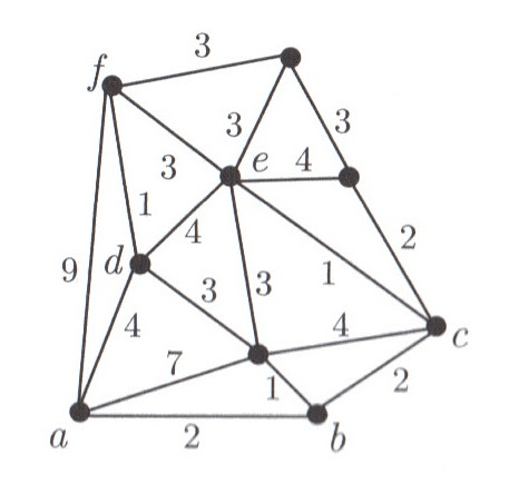Find A Minimum-weight Spanning Tree Of The Graph B