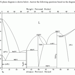 What Is Binary Phase Diagram 2 Way Light Switch Solved A Identify All Eutectic And Peritectic Points In