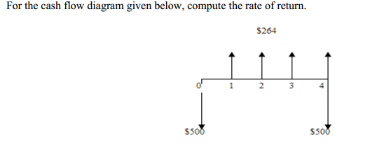 For The Cash Flow Diagram Given Below, Compute The