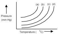 Solved: The Plots Below Represent Vapor Pressure Vs. Tempe