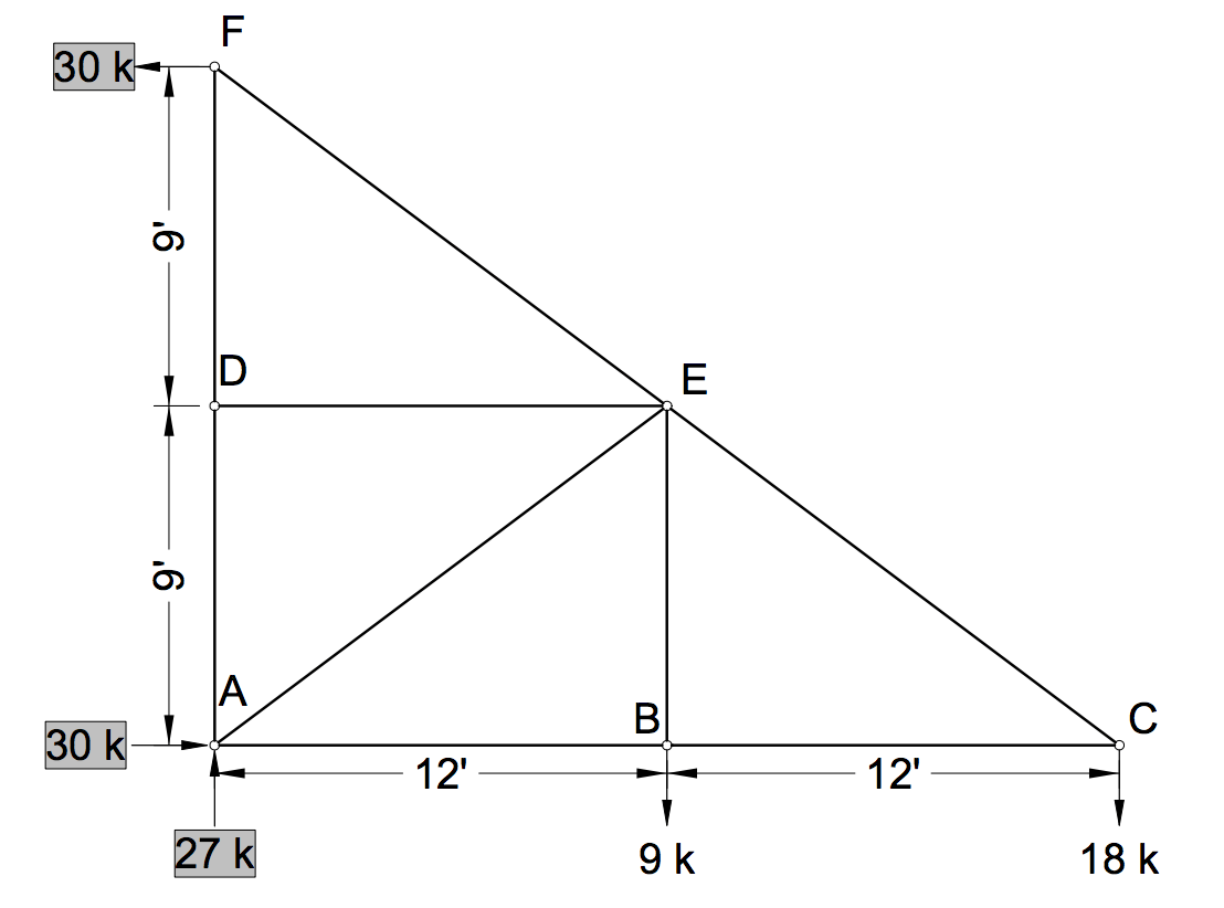 truss tension and compression diagram 2009 toyota corolla belt solved determine the bar forces in shown fig