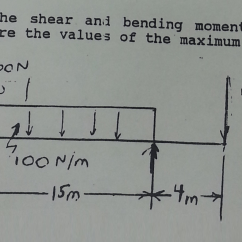 How To Draw Shear And Bending Moment Diagrams Microphone Wiring Solved The For