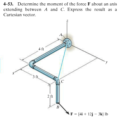 Solved: Determine The Moment Of The Force F About An Axis